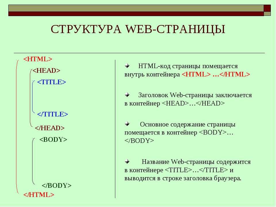 СТРУКТУРА WEB-СТРАНИЦЫ HTML-код страницы помещается внутрь контейнера … Загол...