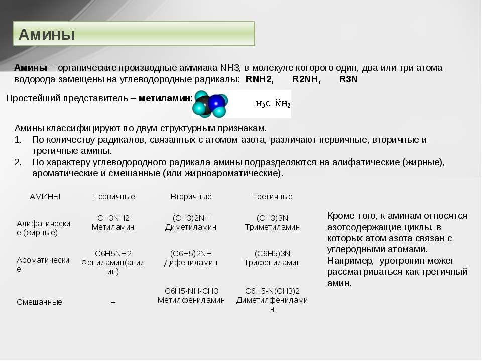 Амины – органические производные аммиака NH3, в молекуле которого один, два и...