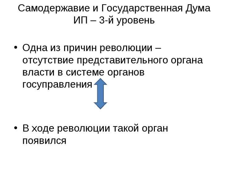 Самодержавие и Государственная Дума ИП – 3-й уровень Одна из причин революции...