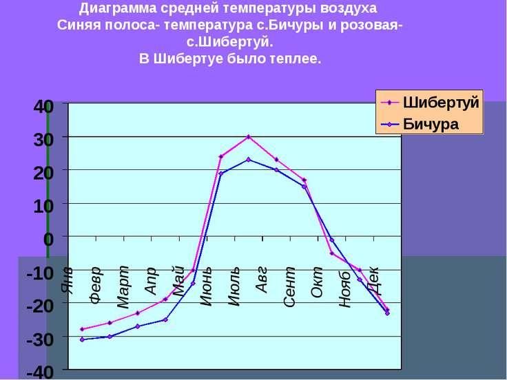 Диаграмма средней температуры воздуха Синяя полоса- температура с.Бичуры и ро...