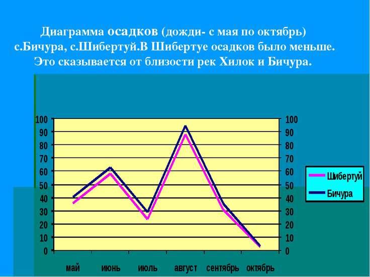 Диаграмма осадков (дожди- с мая по октябрь) с.Бичура, с.Шибертуй.В Шибертуе о...