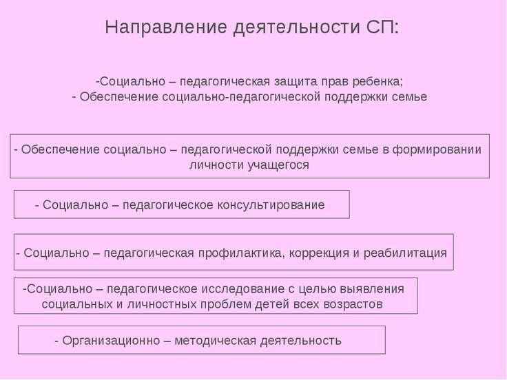 Направление деятельности СП: Социально – педагогическая защита прав ребенка; ...