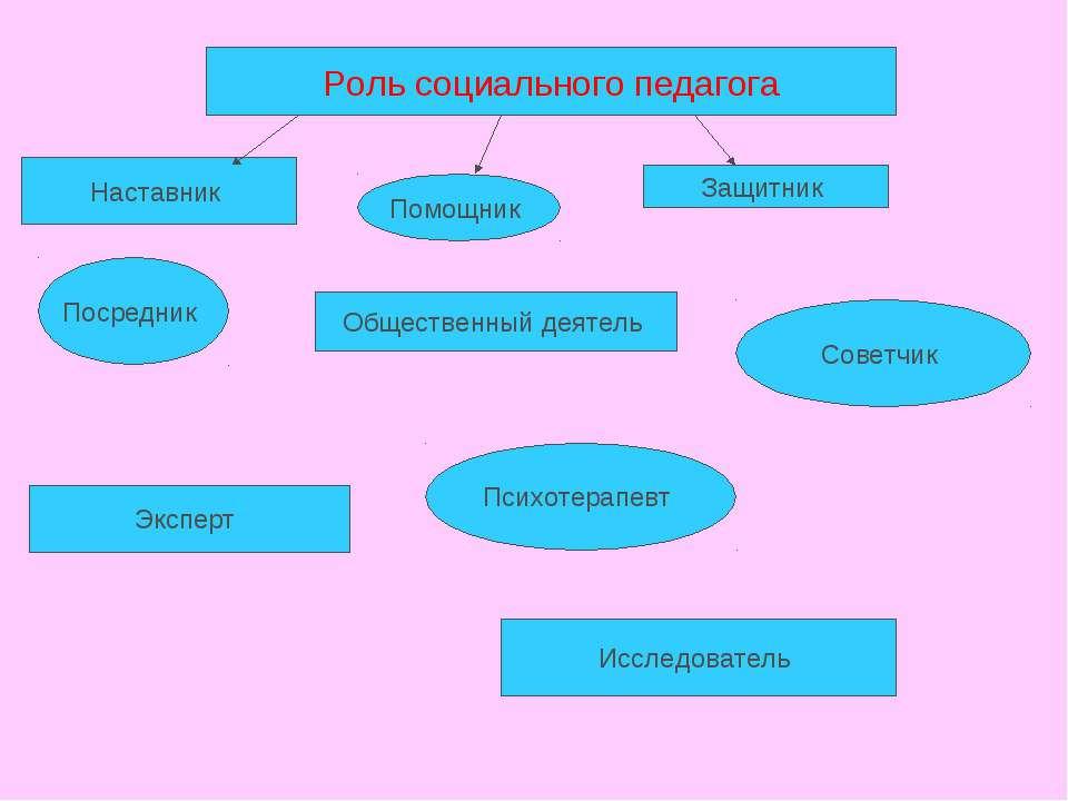 Роль социального педагога Наставник Помощник Защитник Посредник Общественный ...