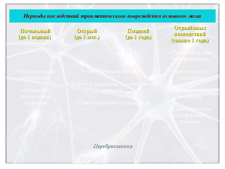 Периоды последствий травматического повреждения головного мозга Начальный (до...