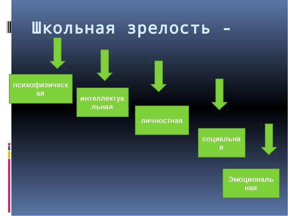 Школьная зрелость - психофизическая интеллектуальная личностная социальная Эм...