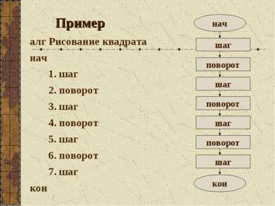 Пример алг Рисование квадрата нач 1. шаг 2. поворот 3. шаг 4. поворот 5. шаг ...