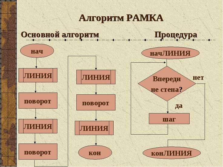 Алгоритм РАМКА Основной алгоритм Процедура