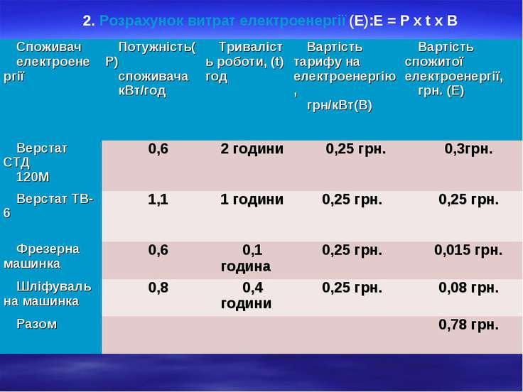 2. Розрахунок витрат електроенергії (Е):Е = Р х t х В