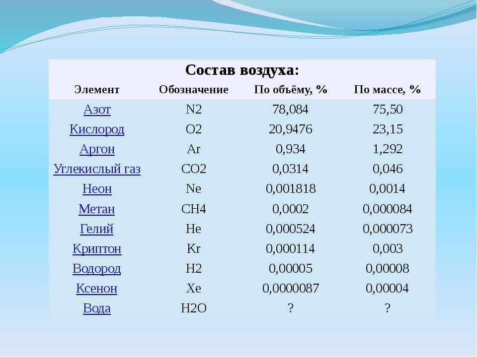Состав воздуха: Элемент Обозначение По объёму,% По массе,% Азот N2 78,084 7...