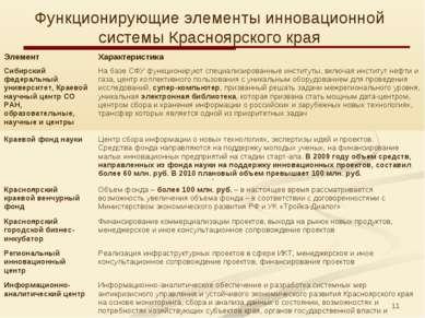 * Функционирующие элементы инновационной системы Красноярского края Элемент Х...