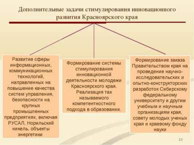 * Дополнительные задачи стимулирования инновационного развития Красноярского ...