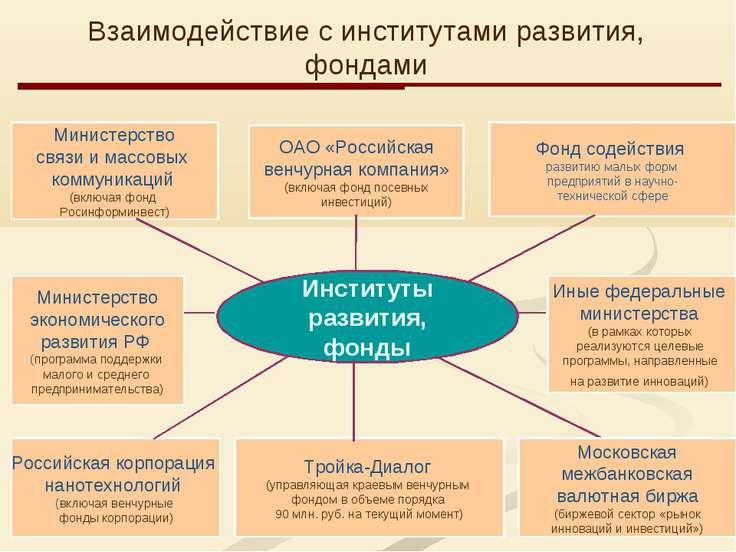 * Институты развития, фонды Министерство связи и массовых коммуникаций (включ...