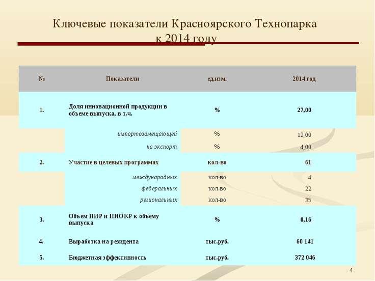 * Ключевые показатели Красноярского Технопарка к 2014 году № Показатели  ед....