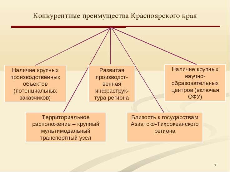 * Конкурентные преимущества Красноярского края Наличие крупных производственн...