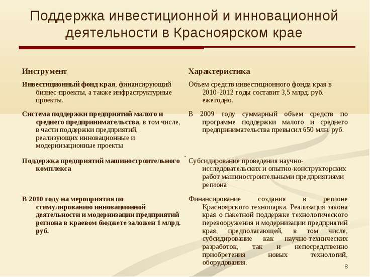 * Поддержка инвестиционной и инновационной деятельности в Красноярском крае И...