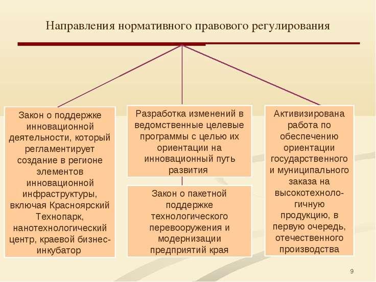 * Направления нормативного правового регулирования Закон о поддержке инноваци...