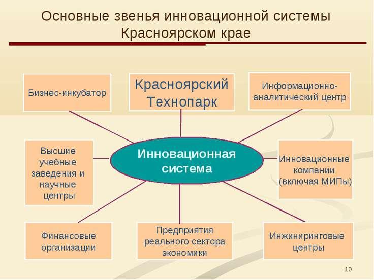 * Инновационная система Бизнес-инкубатор Красноярский Технопарк Информационно...
