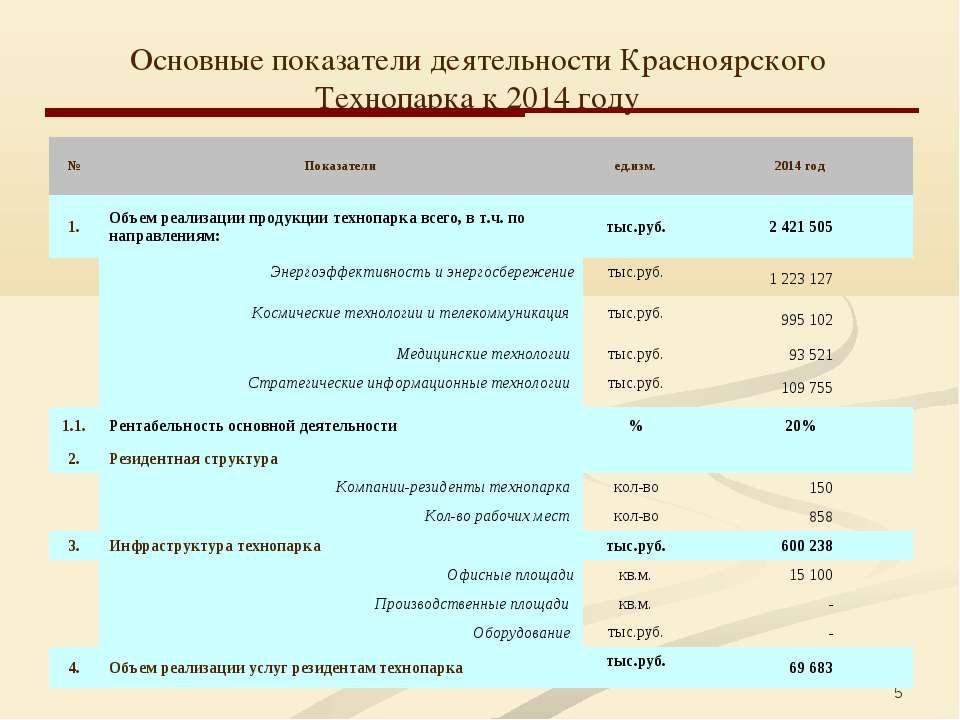 * Основные показатели деятельности Красноярского Технопарка к 2014 году № Пок...