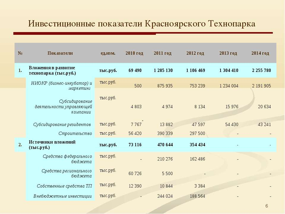 * Инвестиционные показатели Красноярского Технопарка № Показатели  ед.изм. ...