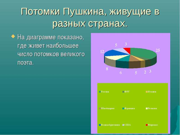 Потомки Пушкина, живущие в разных странах. На диаграмме показано, где живет н...