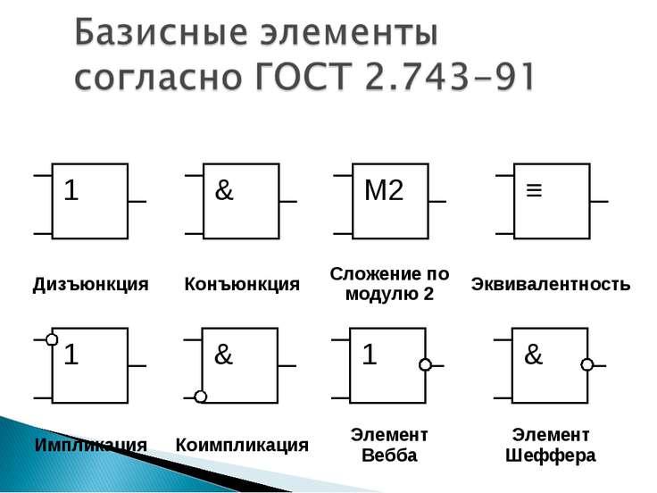 Дизъюнкция Конъюнкция Сложение по модулю 2 Эквивалентность Импликация Коимпли...