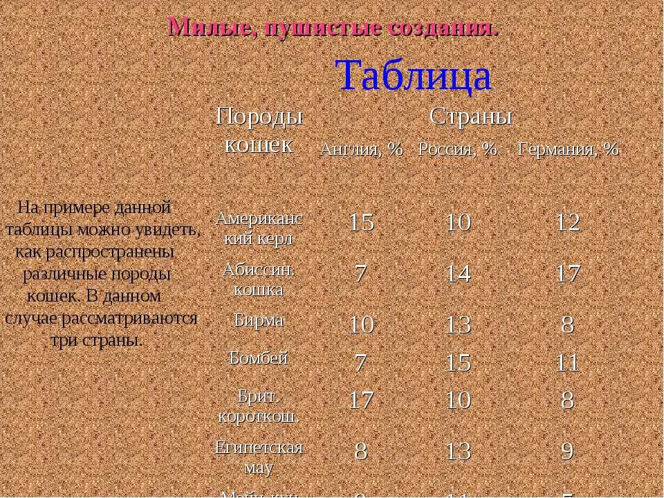 Милые, пушистые создания. Таблица На примере данной таблицы можно увидеть, ка...