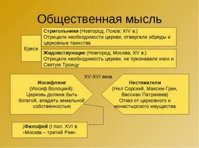 Общественная мысль Ереси Стригольники (Новгород, Псков; XIV в.) Отрицали необ...