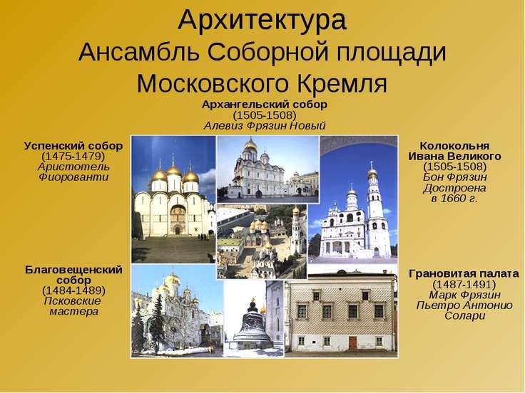 Архитектура Ансамбль Соборной площади Московского Кремля Успенский собор (147...