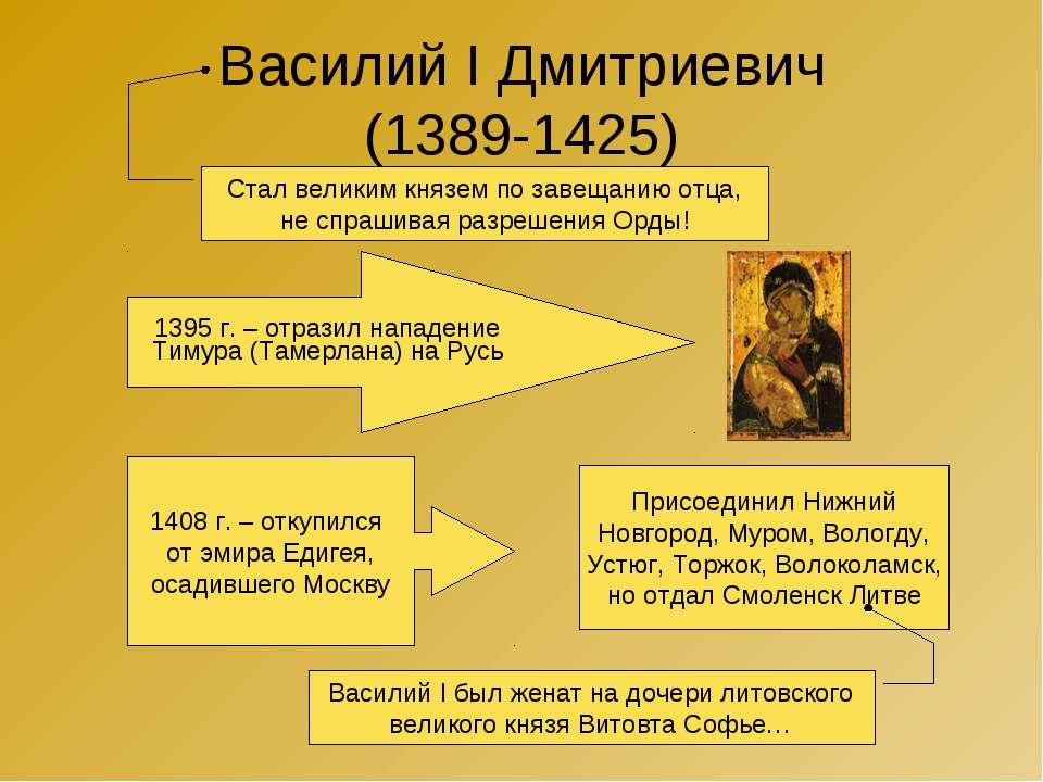 Василий I Дмитриевич (1389-1425) Стал великим князем по завещанию отца, не сп...