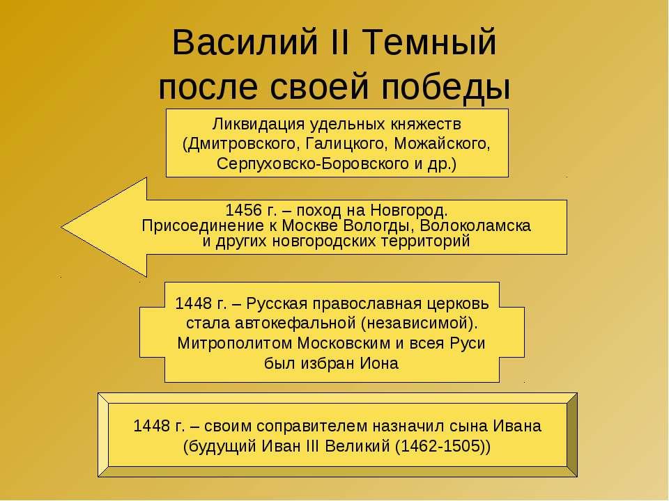 Василий II Темный после своей победы 1456 г. – поход на Новгород. Присоединен...