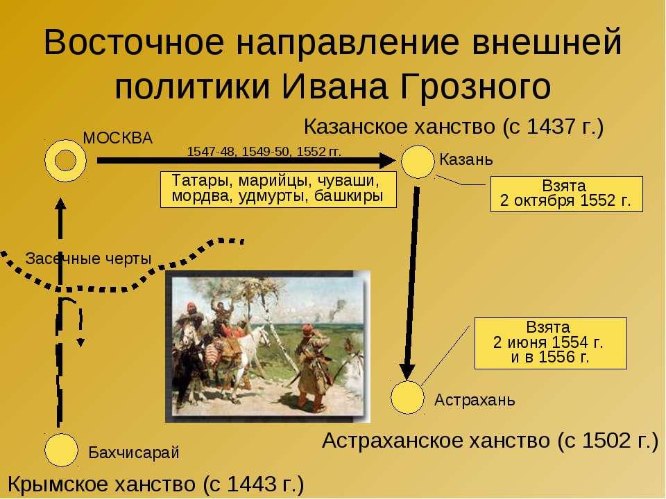 Восточное направление внешней политики Ивана Грозного Казанское ханство (с 14...