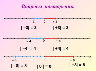 0 – 8 + 8 0 – 4 + 4 | –3| = 3 | +3| = 3 | –4| = 4 | +4| = 4 | –8| = 8 | +8| =...