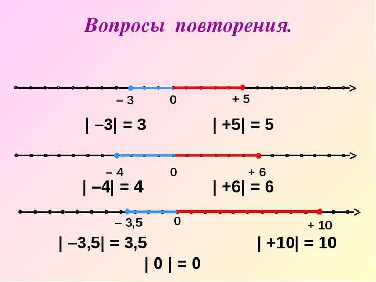 0 – 3,5 + 10 0 – 4 + 6 | –3| = 3 | +5| = 5 | –4| = 4 | +6| = 6 | –3,5| = 3,5 ...