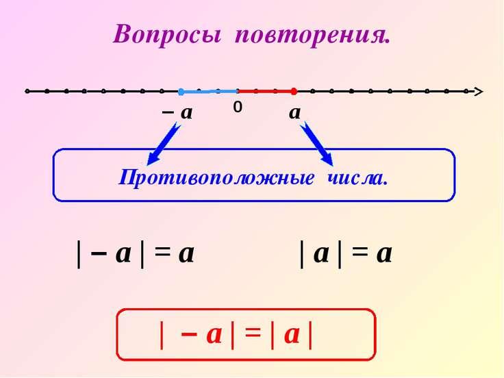 0 – а а | – а | = а | а | = а | – а | = | а | Вопросы повторения. Противополо...