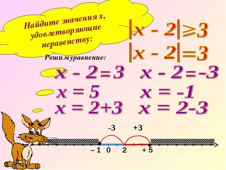 Найдите значения х, удовлетворяющие неравенству: Решим уравнение: 0 – 1 + 5 2...