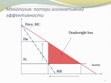 * Price, МС Quantity Deadweight loss Рм Рс МR
