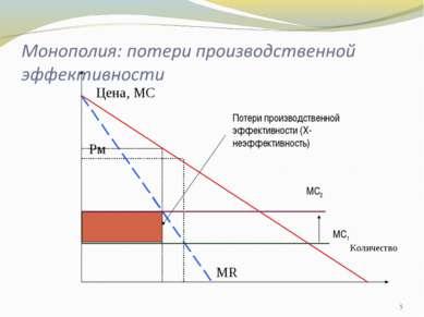* Цена, МС Количество Рм Рс МR МС1 МС2 Потери производственной эффективности ...