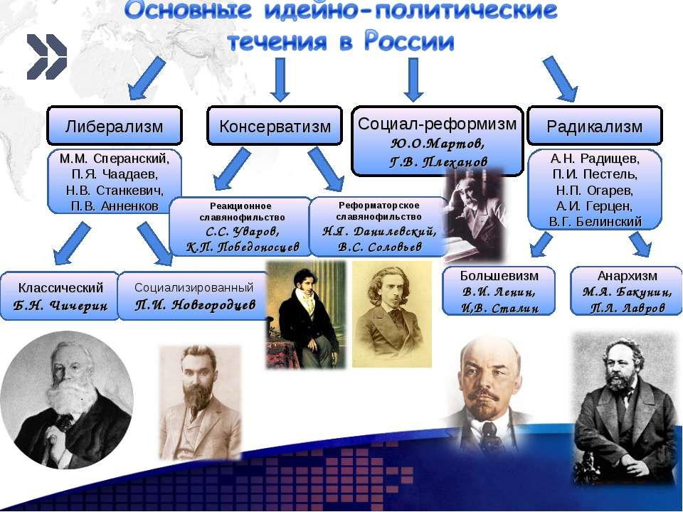 Либерализм М.М. Сперанский, П.Я. Чаадаев, Н.В. Станкевич, П.В. Анненков Класс...