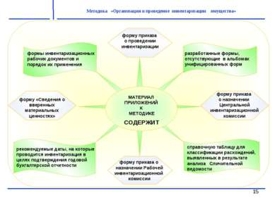 * Методика «Организация и проведение инвентаризации имущества»