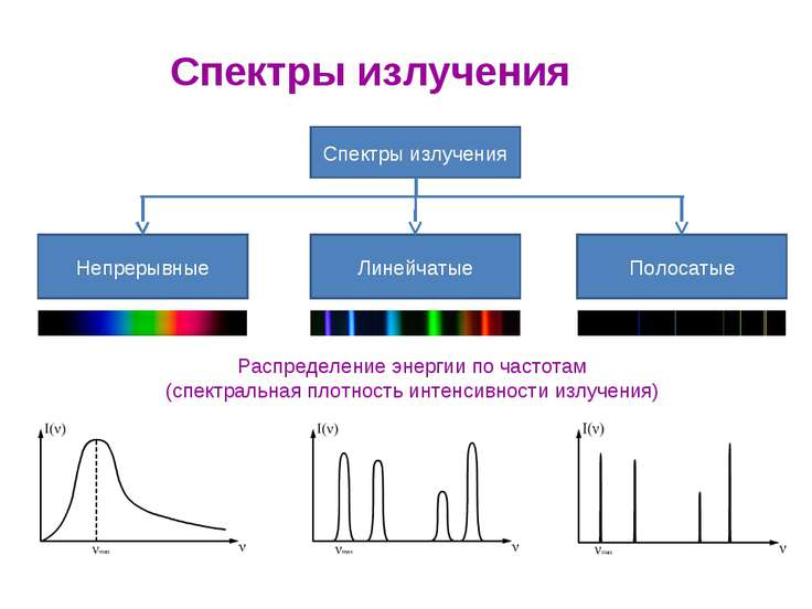 Распределение энергии по частотам (спектральная плотность интенсивности излуч...