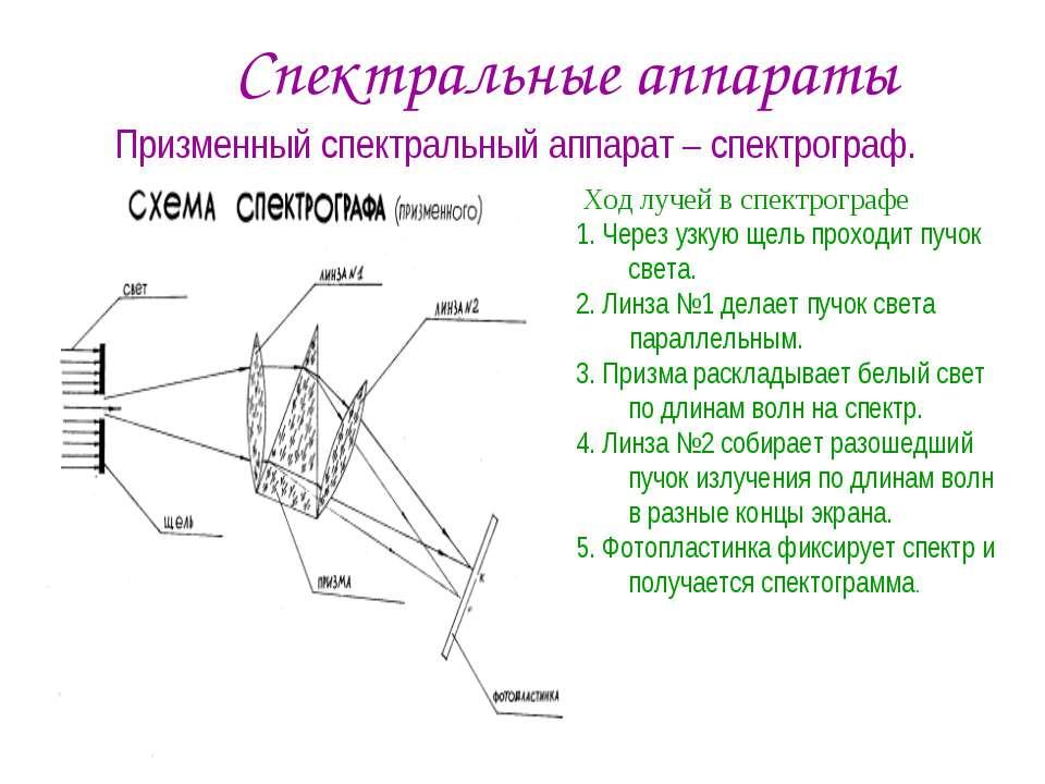 Спектральные аппараты Ход лучей в спектрографе 1. Через узкую щель проходит п...