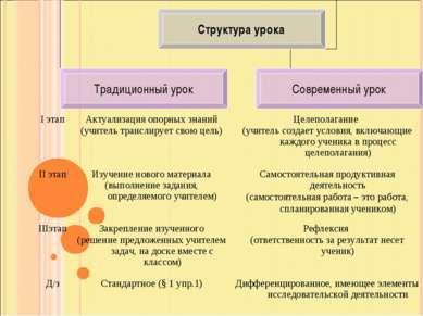 I этап Актуализация опорных знаний (учитель транслирует свою цель) Целеполага...
