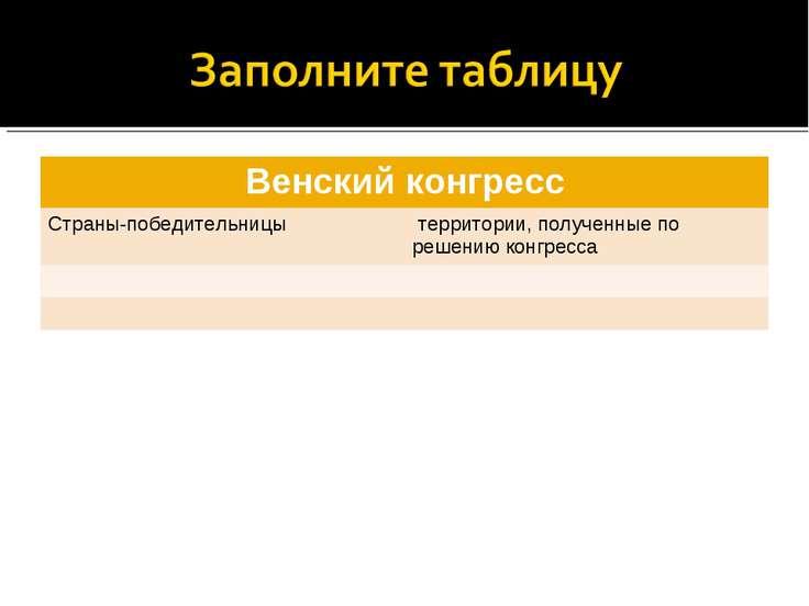Венский конгресс Страны-победительницы территории, полученные по решению конг...