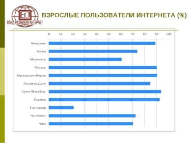 ВЗРОСЛЫЕ ПОЛЬЗОВАТЕЛИ ИНТЕРНЕТА (%)