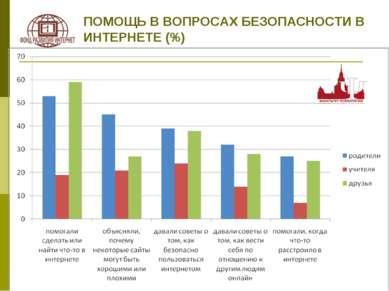 ПОМОЩЬ В ВОПРОСАХ БЕЗОПАСНОСТИ В ИНТЕРНЕТЕ (%)