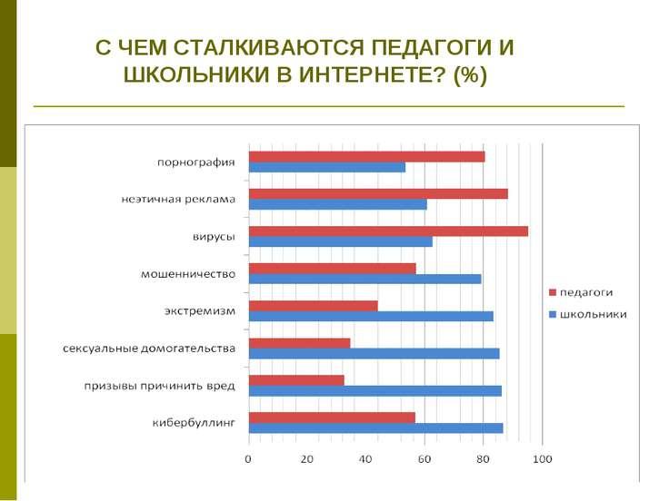 С ЧЕМ СТАЛКИВАЮТСЯ ПЕДАГОГИ И ШКОЛЬНИКИ В ИНТЕРНЕТЕ? (%)