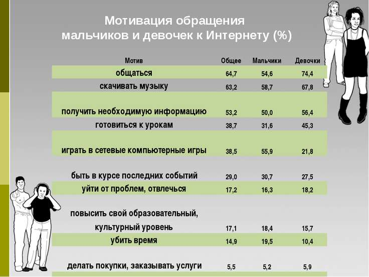 Мотивация обращения мальчиков и девочек к Интернету (%) Мотив Общее Мальчики ...