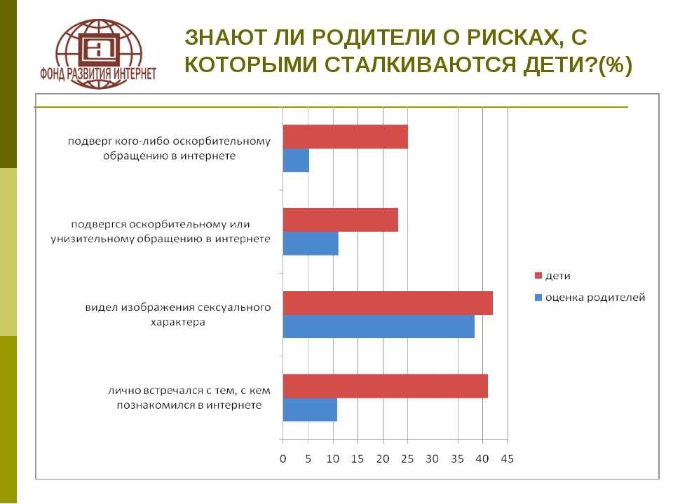 ЗНАЮТ ЛИ РОДИТЕЛИ О РИСКАХ, С КОТОРЫМИ СТАЛКИВАЮТСЯ ДЕТИ?(%)