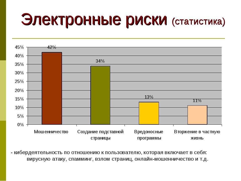 Электронные риски (статистика) - кибердеятельность по отношению к пользовател...