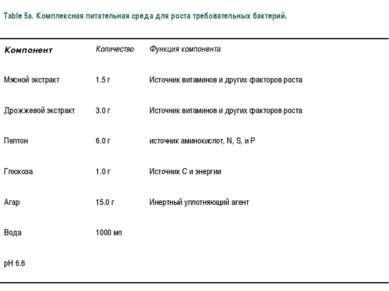 Table 5a. Комплексная питательная среда для роста требовательных бактерий.